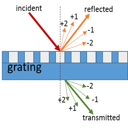 diffraction-grating